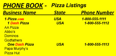 Image of pizza listings in a phone directory - Niche Domain Names Created by Business Need